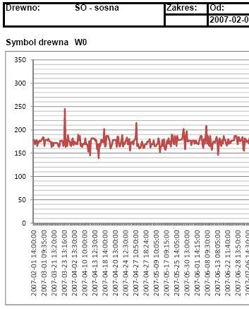 Aukcje Drewna - uzupełniona baza danych ponad 11000 aukcji od 2007r