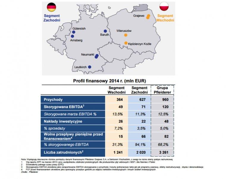 Jednostki produkcyjne i profil finansowy Grupy Pfleiderer