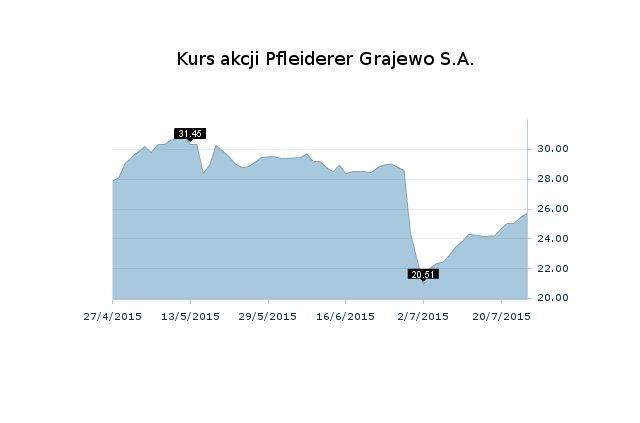 Kurs akcji Pfleiderer Grajewo po informacji o planach przejęcia niemieckiej spółki spadł o blisko 1/3