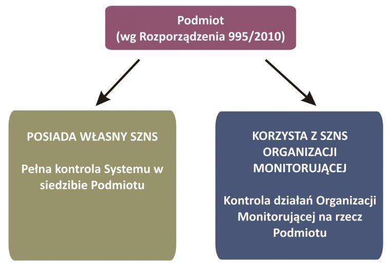 Schemat wdrażania wymogów EUTR