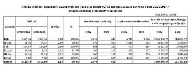 Wielkość sprzedaży i uzyskane ceny podczas XXV submisji w RDLP Szczecin