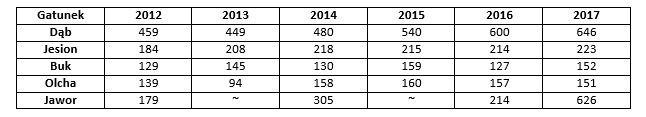 Zestawienie średnich cen uzyskanych w latach 2012-2017 podczas submisji w RDLP Szczecin [euro/m3]