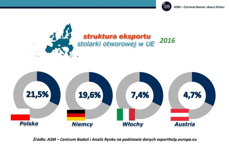 Polska utrzymała pozycję europejskiego lidera w eksporcie stolarki otworowej