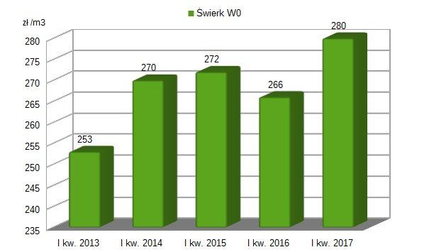 Ogromnie Rekordowo wysokie ceny za drewno w I kwartale 2017 - DREWNO.PL AN56