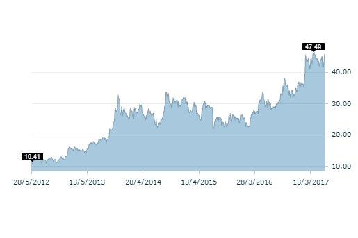 Kurs akcji Pfleiderer w ostatnich pięciu latach