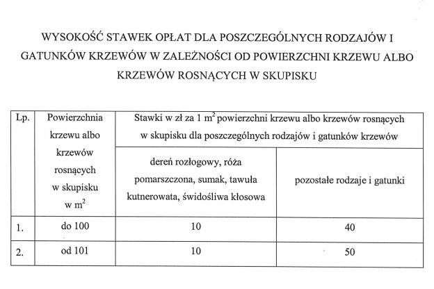 Wysokość stawek opłat dla poszczególnych rodzajów i gatunków krzewów w zależności od powierzchni krzewu albo krzewów rosnących w skupisku - projekt rozporządzenia