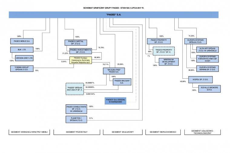 Schemat organizacyjny Grupy Kapitałowej Paged SA