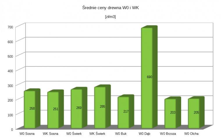 Średnie ceny drewna W0 za pierwsze trzy kwartały 2017r.