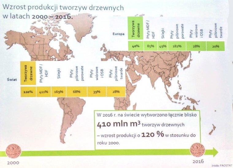 Światowa produkcja tworzyw drewnopochodnych