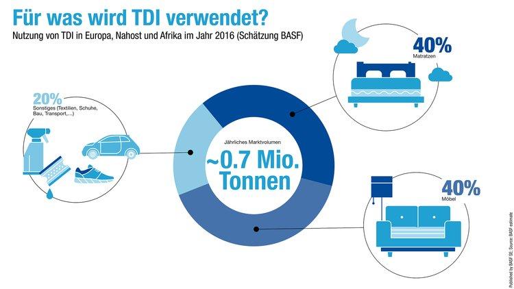BASF wycofuje z rynku skażony surowiec do produkcji pianek i materacy