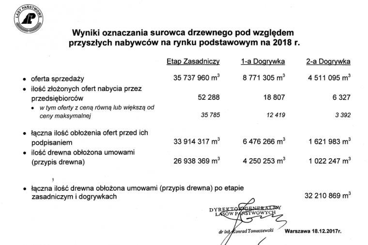 Wyniki sprzedaży surowca drzewnego na rok 2018