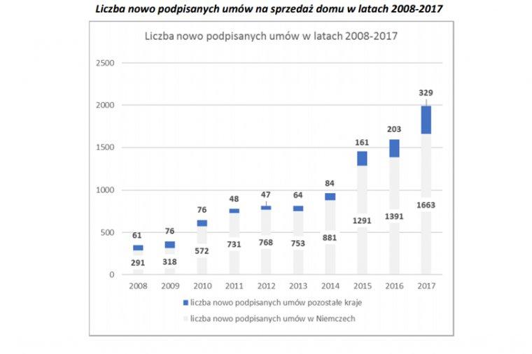 Liczba podpisanych przez Danwood umów na sprzedaż domów w latach 2008-2017