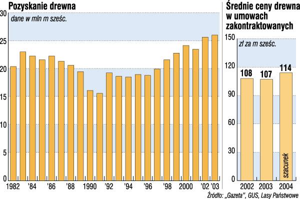 Pozyskanie drewna i średnie ceny