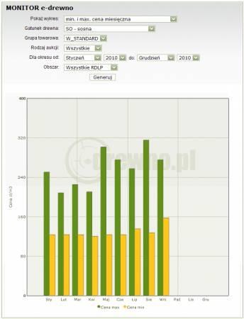 Przykładowy wykres wygenerowany za pomocą Monitora e-drewno
