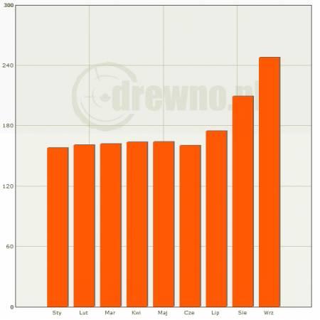 Średnie ceny drewna WCO1 wylicytowane na aukcjach zwykłych e-drewno