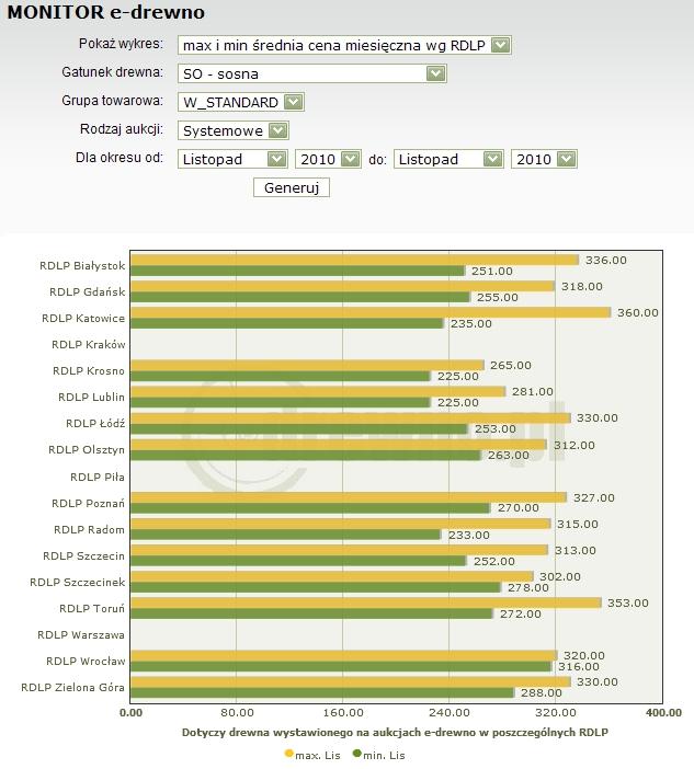 Minimalne i maksymalne ceny surowca tartacznego sosnowego WCO1 na zakończonych  aukcjach systemowych