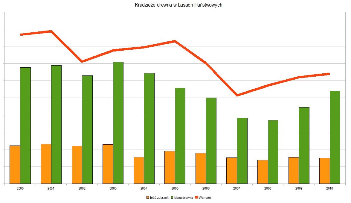 Kradzieże drewna z Lasów Państwowych w latach 2000-2010