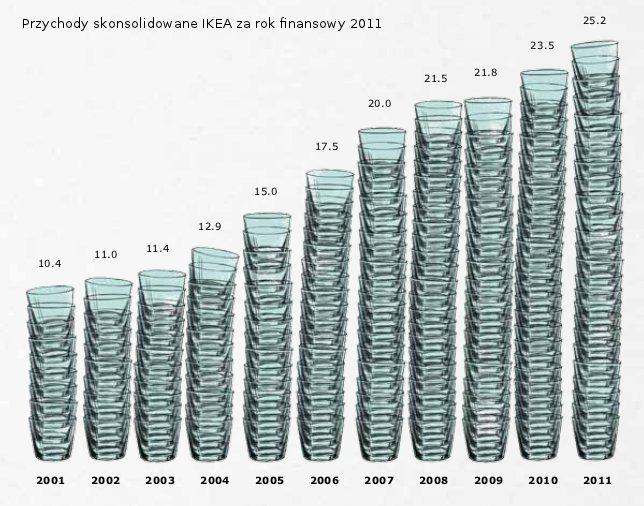 Przychody skonsolidowane Grupy IKEA