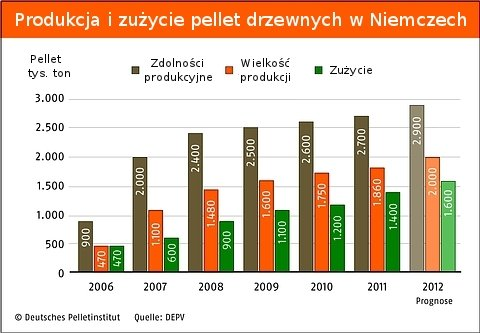 Rynek pellet w Niemczech 2011r.