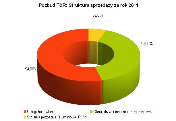 Struktura sprzedaży Pozbud T&R