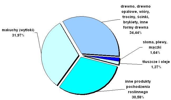 Udział towarów stanowiących biomasę wg masy.