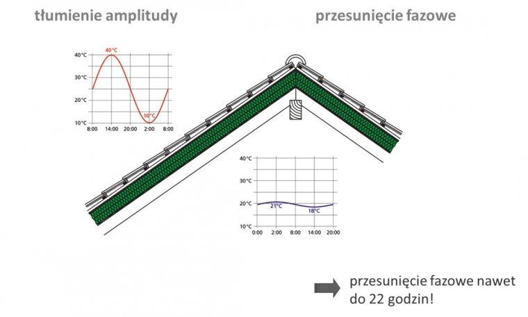 System budownictwa energooszczędnego STEICO