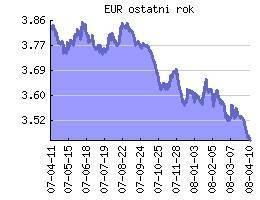 Zmiana kursu PLN/EUR wg NBP