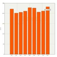 Średnie ceny sprzedaży surowca drzewnego sosna WC01 2011r.