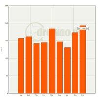 Średnie ceny sprzedaży surowca drzewnego brzoza WC01 2011r.