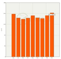 Średnie ceny sprzedaży surowca drzewnego buk WC01 2011r.