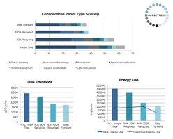 Porównanie efektywności środowiskowej Step Forward Paper z papierem produkowanym z innych surowców