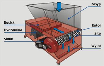 RĘBAK GROSS GAZ 122 - wydajność do 2500 kg/h